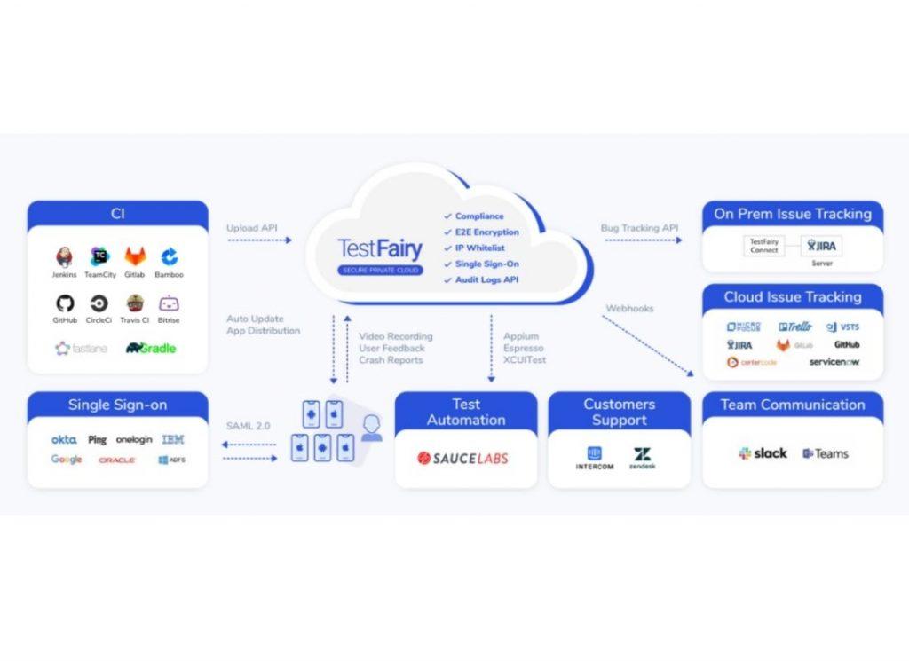 Testfairy beta testing site overview of benefits