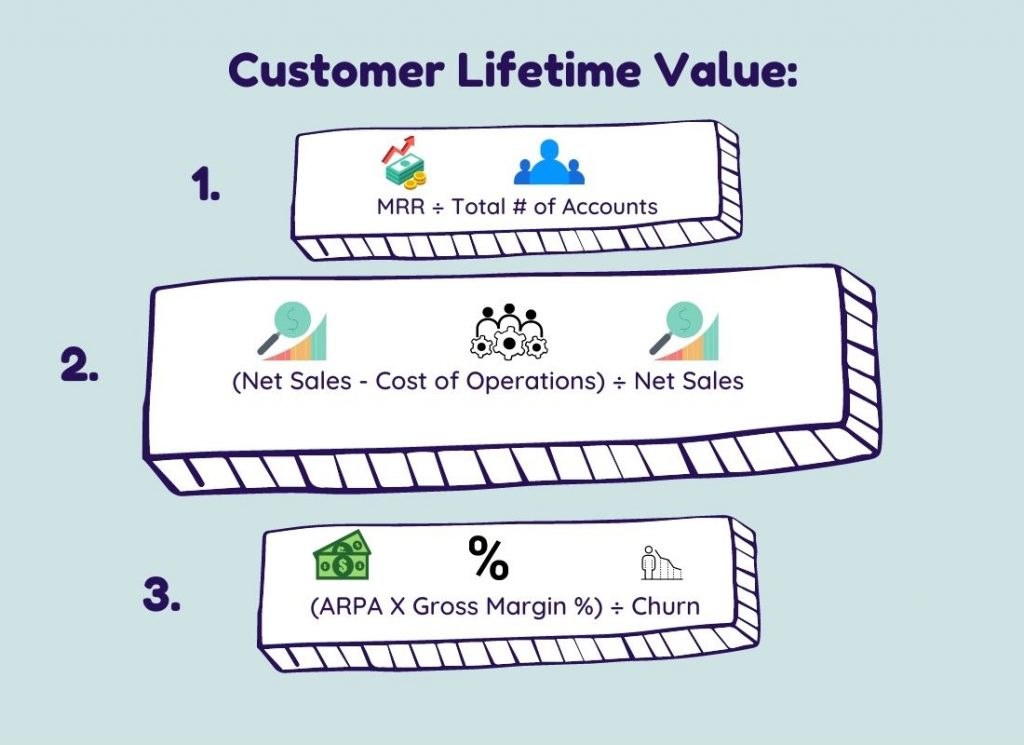 equations to calculate customer lifetime value